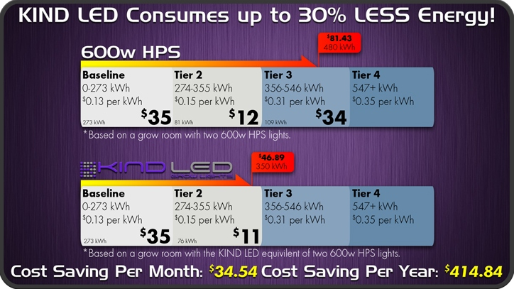 LED grow light cost savings